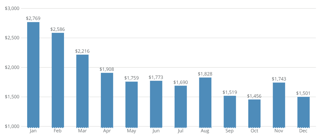 Average Freight Charge Per Month for Sea Shipment