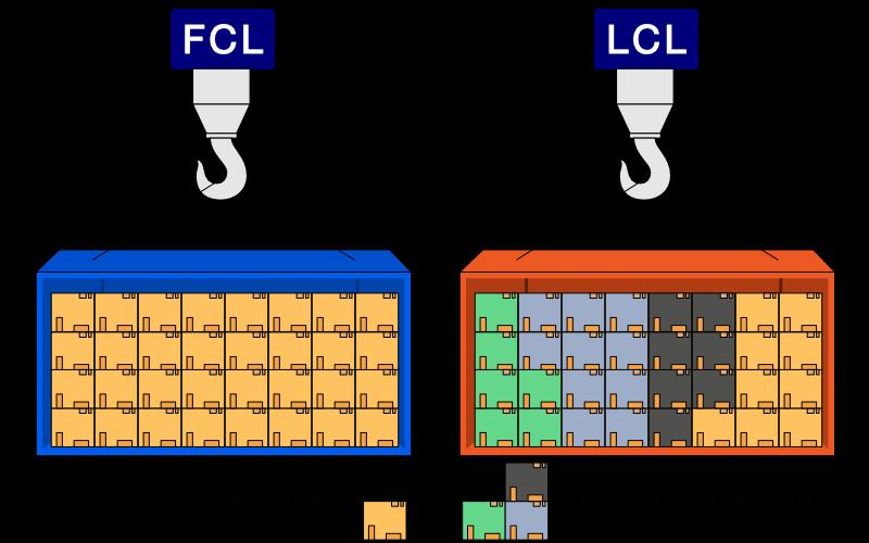 FCL vs LCL Shipment