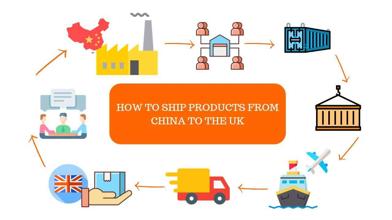 Shipping procedure from China to the UK