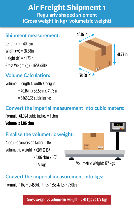 Air Freight Chargeable Weight Of Calculation If Gross Weight Is Greater Than Volumetric Weight