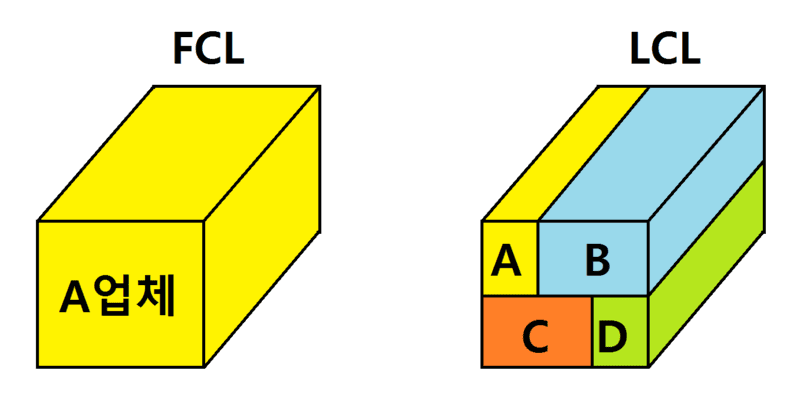 FCL Shipping vs LCL Shipping