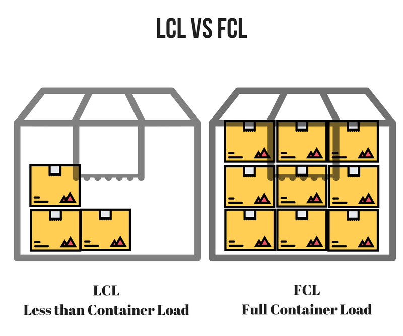LCL and FCL Shipping from China to Uganda