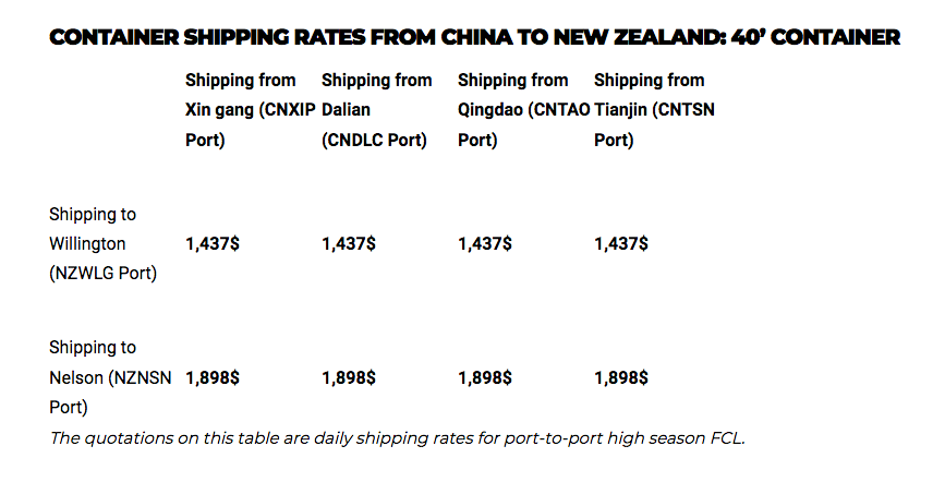 Shipping cost from China to New Zealand