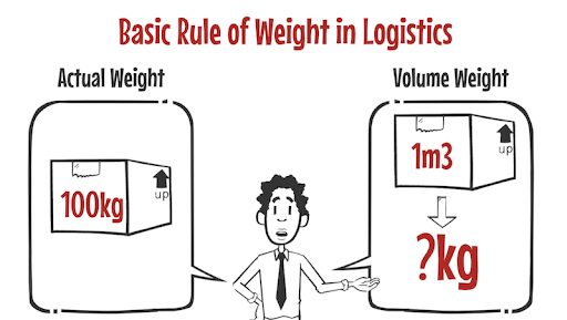 Volumetric Weight > Actual Weight