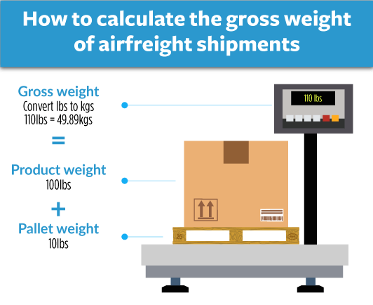 How To Calculate Gross Weight Air Freight Shipments