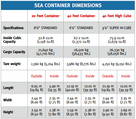 Sea Freight Container Dimensions