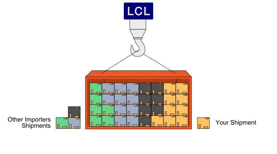 LCL Shipping From China To South Africa