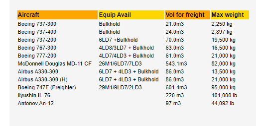 Maximum capacity of different air cargo