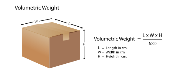 Calculate The Volumetric Weight For Air Freight From China To Botswana