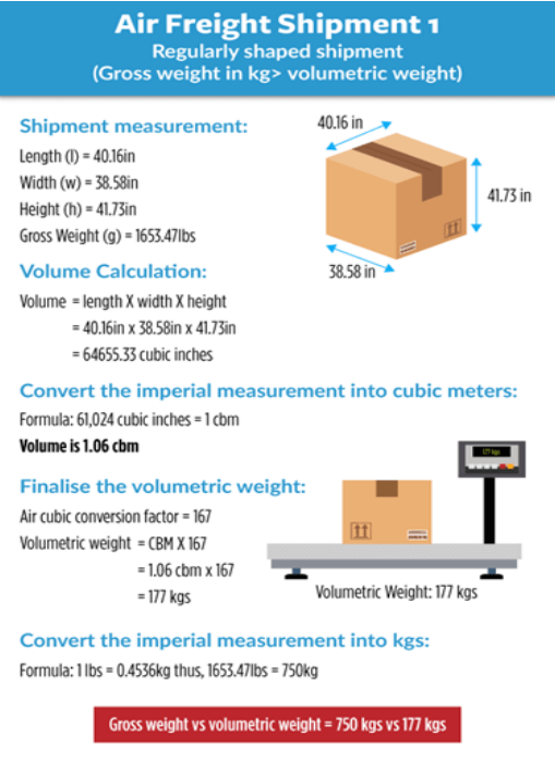 How to calculate gross weight air freight shipments.