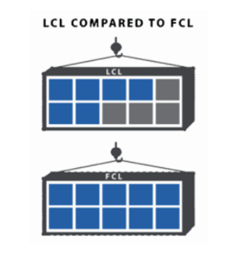 LCL, FCL Shipping from China to Turkey