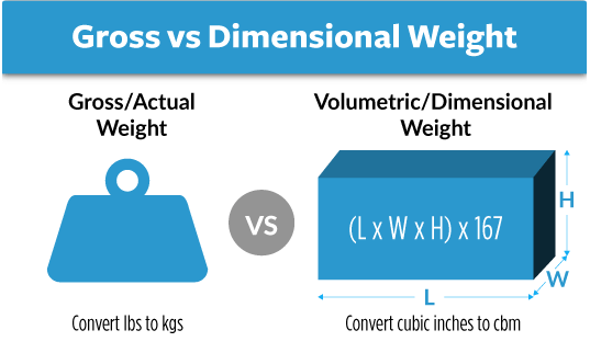 Comparing Gross Weight And Volumetric Weight.