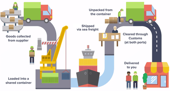 China Shipping Containers Method