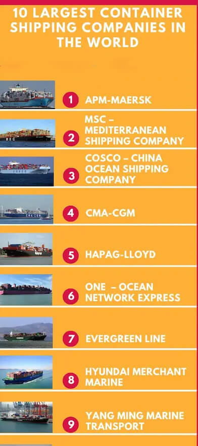 Major China Shipping Containers Companies In The World